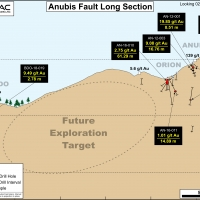 Anubis Fault Long Section